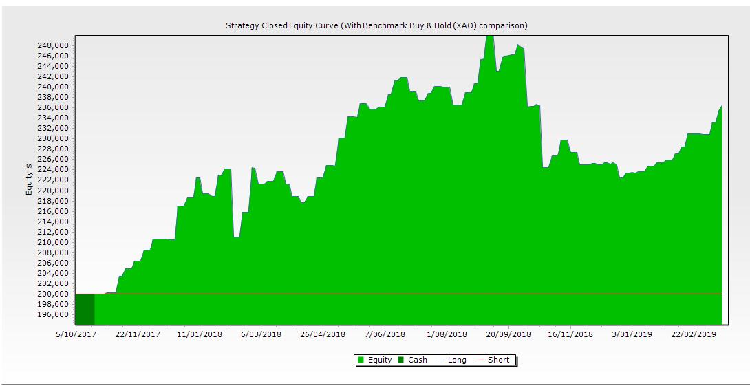 Portfolio equity graph 18th Mar 19