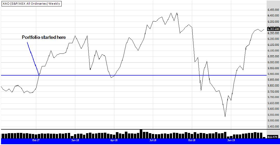 XAO graph 18th Mar 19