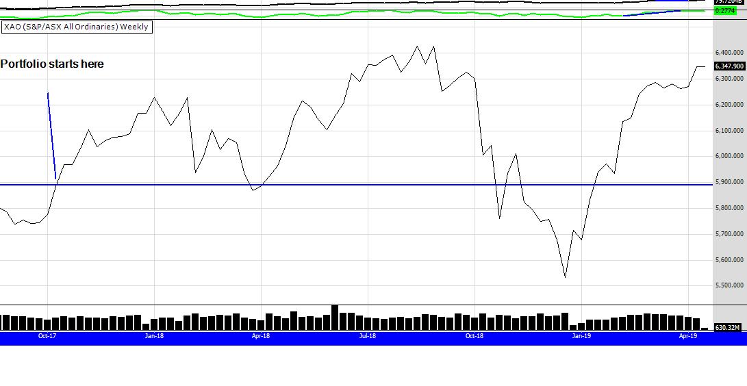 XAO index 15th April 19