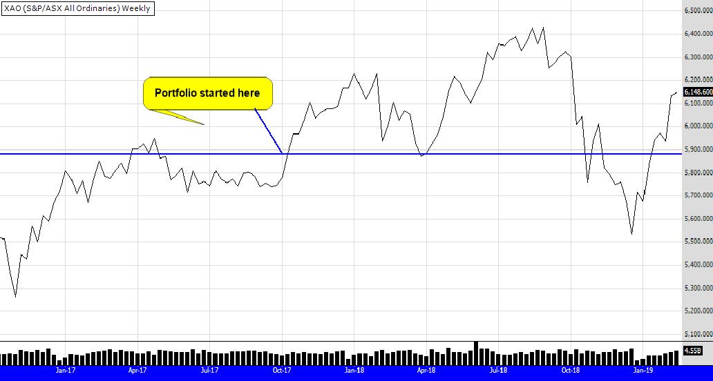 XAO portfolio graph 15th feb 19