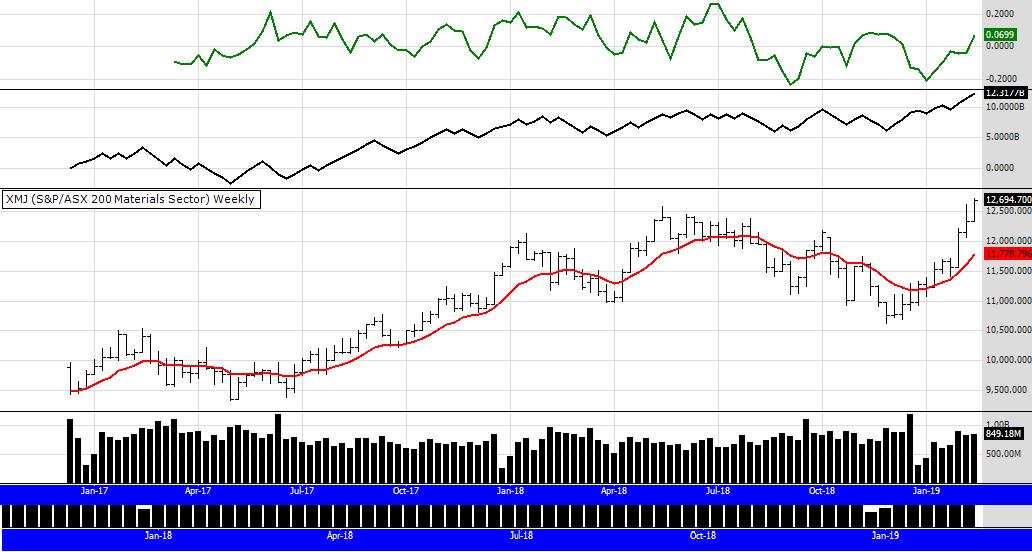 XMJ graph 15 Feb 19