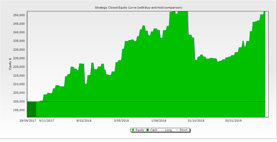 portfolio graph 15th april 19