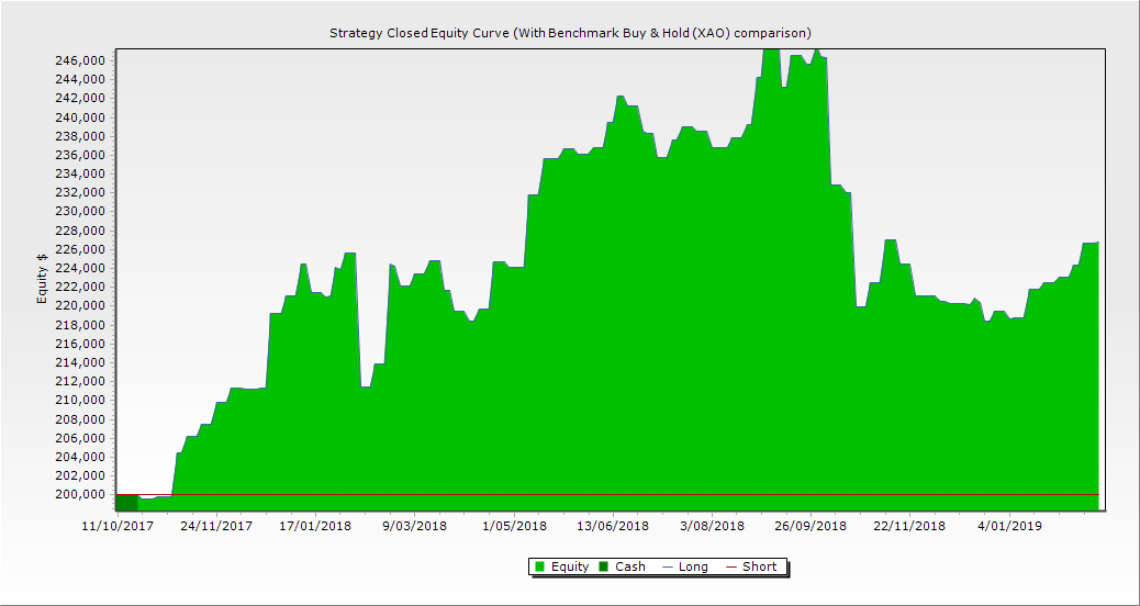portfolio graph 15th feb 19